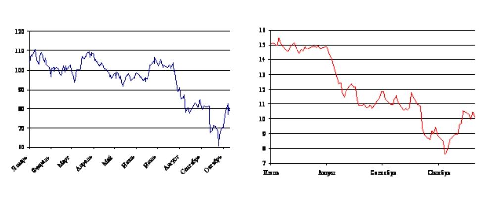 Акции сбербанка на ммвб онлайн статистика форекс трейдеров